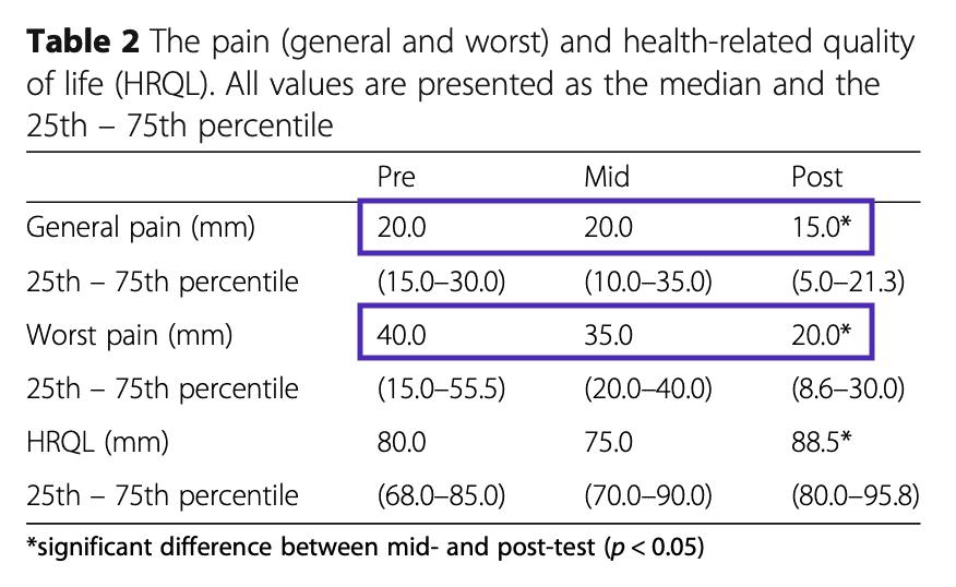 Table 2 resistance training neck pain women