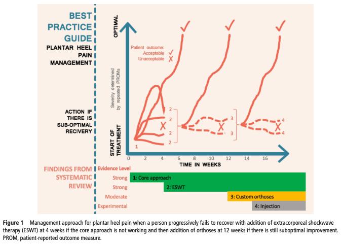 Fig1 morrissey plantar heel pain management